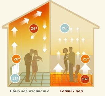 Теплый пол и обычное отопление